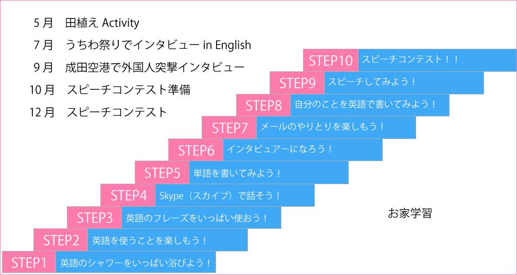 英語学習ステップ
